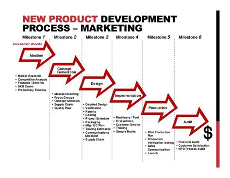 design concept development process 9 best images about product design business models on