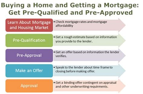 prequalification for home loan home review