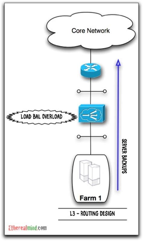 visio load balancer visio load balancer pictures to pin on pinsdaddy