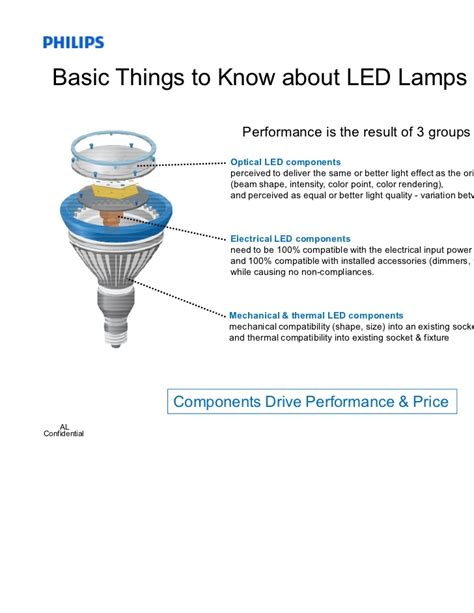 Led Lights Introduction Led Light Bulb Components