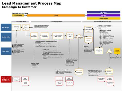 lead management workflow lead management workflow best free home design idea