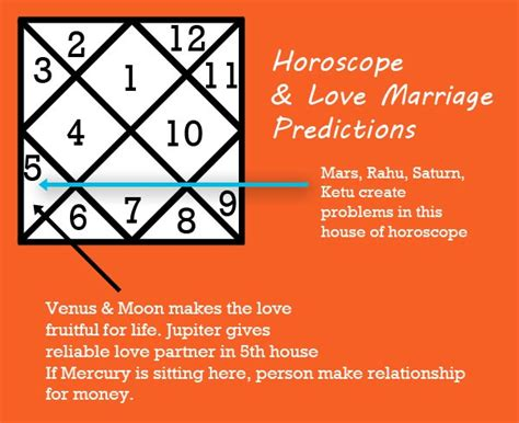 Indian horoscope marriage compatibility free