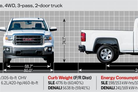 gmc sierra truck bed dimensions 2014 gmc truck bed dimensions autos post