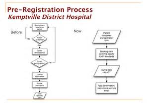 hospital process redesign patientway