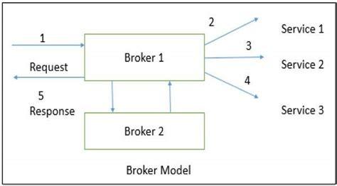 pattern broker java กระจายสถาป ตยกรรม