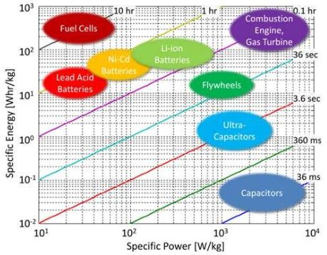 ultracapacitor usage in wind turbine pitch control systems