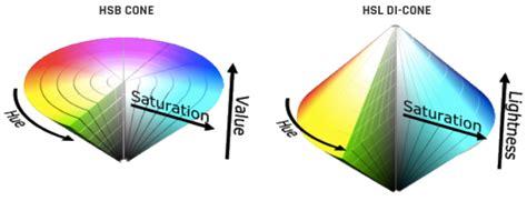 hsb color the hsb color system a practitioner s primer learn ui