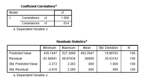 Literature Review Of Regression Analysis by Literature Review On Regression Analysis Dissertationmotivation X Fc2