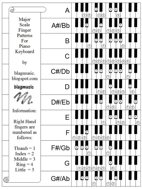 minor swing scales blagmusic