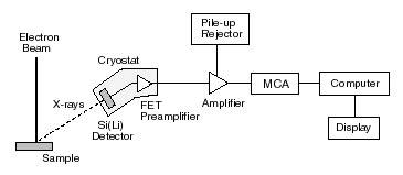 Energy Dispersive Analysis Detector