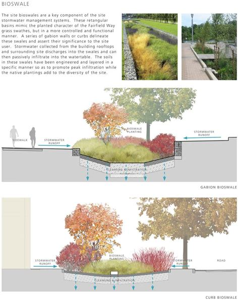 landscape diagram 283 best sustainable drainage and landscape images on