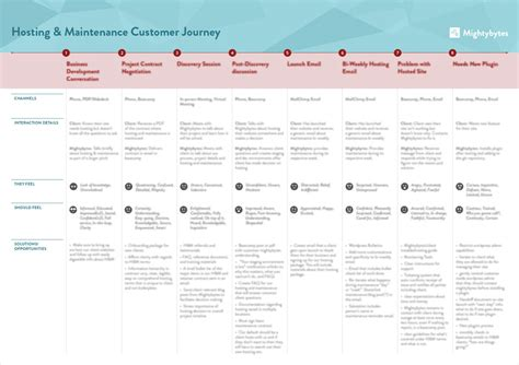 What Is A Customer Journey Map Free Template Download Mightybytes Client Journey Map Template