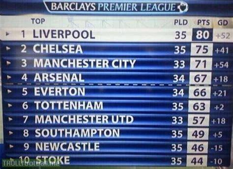 epl table last 5 games last season s premier league table after 35 games