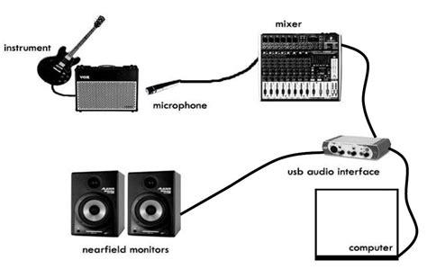 basic home recording studio setup diagram basic free