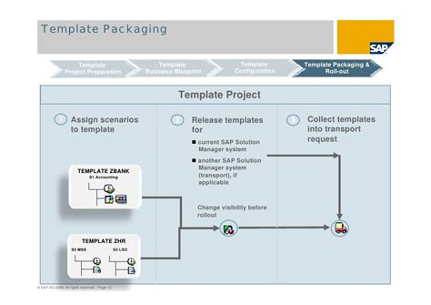 sap template management sap solution manager global roll outs