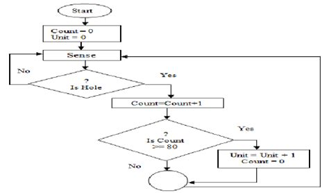 water billing system flowchart water billing system flowchart flowchart in word