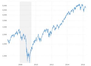 dow jones 10 year daily chart | macrotrends