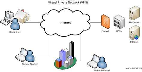 how to setup a network vpn in windows