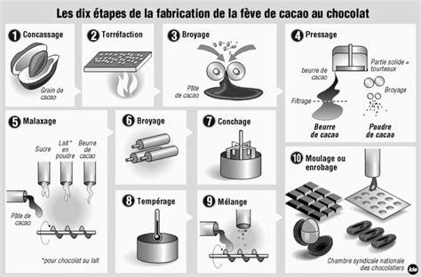 diagramme fabrication chocolat de la f 232 ve 224 la tablette un processus