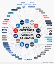 Who Owns Toyota Motor Company Infographic These 14 Companies The Entire Auto