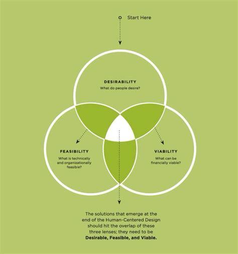 human centered design design ux hcd design