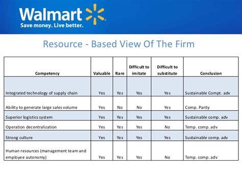 Assesment Based Mba by Walmart Analysis