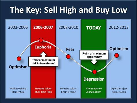 what are points when buying a house the point of maximum opportunity in the investment cycle now