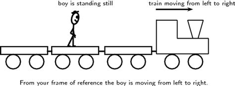 physics rotation changing frame of define frames of reference damnxgood