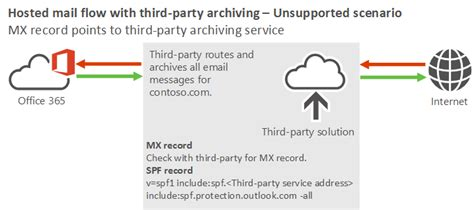 Office 365 Junk Mail Filtering Not Working Mail Flow Best Practices For Exchange And Office