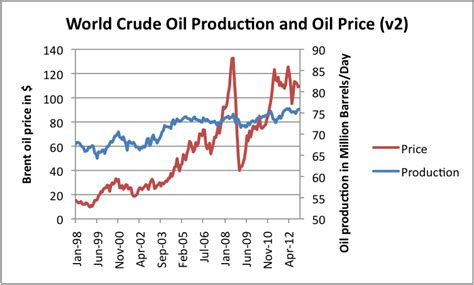 oil prices new low low oil prices lead to economic peak oil our finite world
