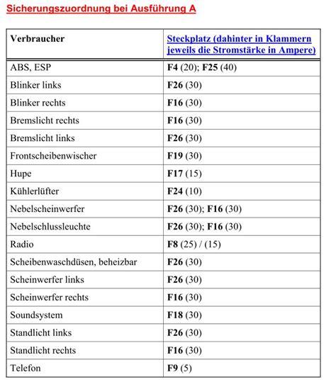 Motorrad Batterie Zieht Sich Zusammen by Sicherungsbelegung Golf 6 Automobil Bau Auto Systeme