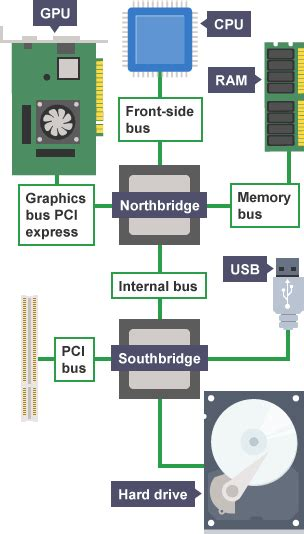 what is the ram inputer bitesize gcse computer science cpu and memory