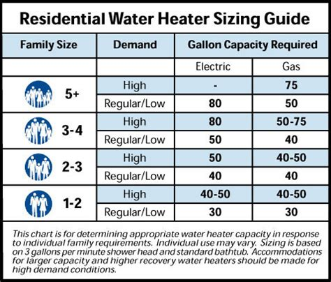 tankless water heater calculator size what size water heater do i need water heater hub