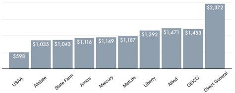 Cheap Car Insurance Jacksonville Fl by Cheap Car Insurance Rates In Jacksonville Fl