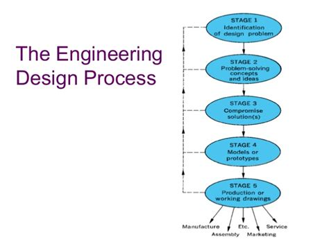 design criteria in civil engineering engineering design process