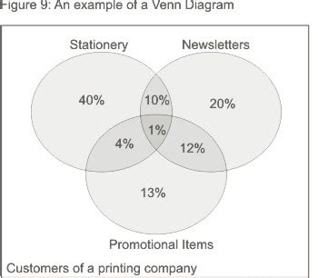 sle of a venn diagram charts and graphs communication skills from