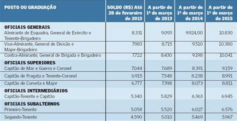 pensionistas do exrcito portal sgda nova tabela de vencimentos das for 231 as armadas