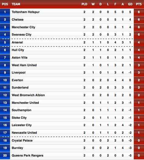 epl table point world sports epl table week 2 the undefeateds