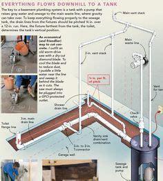 Plumbing Diagram: Plumbing Diagram Bathrooms   Shower