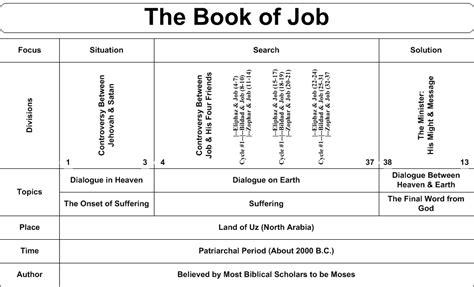 major themes book of job swartzentrover com book chart job the bible