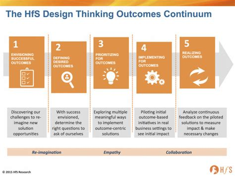 design thinking outcomes why design thinking can save the outsourcing industry