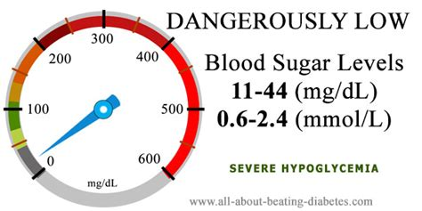 high blood sugar level   mgdl