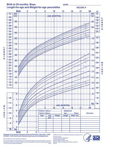 male pubic hair growth pattern dark brown hairs pubic hair growth chart boys growth chart growth chart