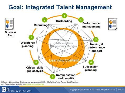 starting a talent development program what works in talent development books why management is replacing talent management