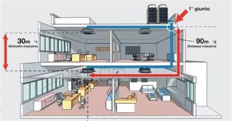impianto condizionata casa impianto di climatizzazione canalizzato