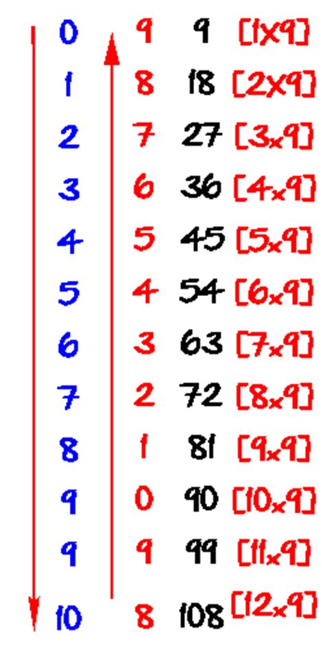 belajar sifir  darab teknik kreatif sifir  nombor
