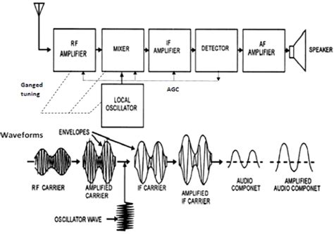 block diagram superheterodyne receiver explain the working of a superheterodyne receiver with the