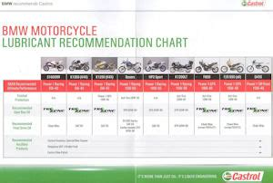 motorcycle info pages how to faq s gt castrol engine