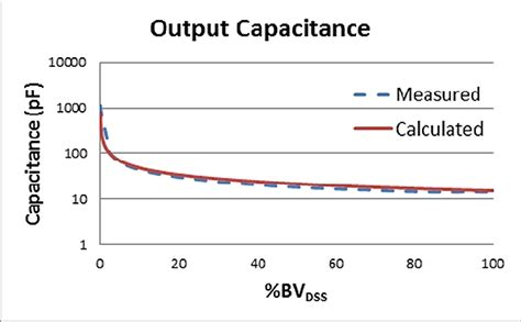 output capacitor frequency characterizing the dynamic output capacitance of a mosfet eete power management