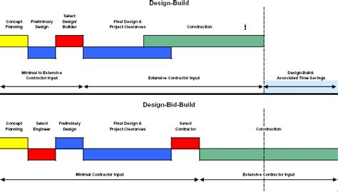 difference between design build and epc contract design build effectiveness study executive summary